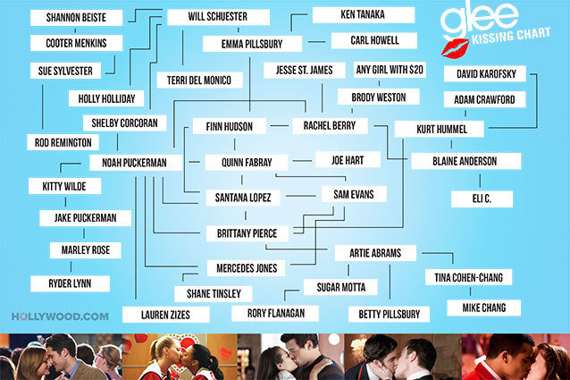Hollywood.com Glee Kissing Chart