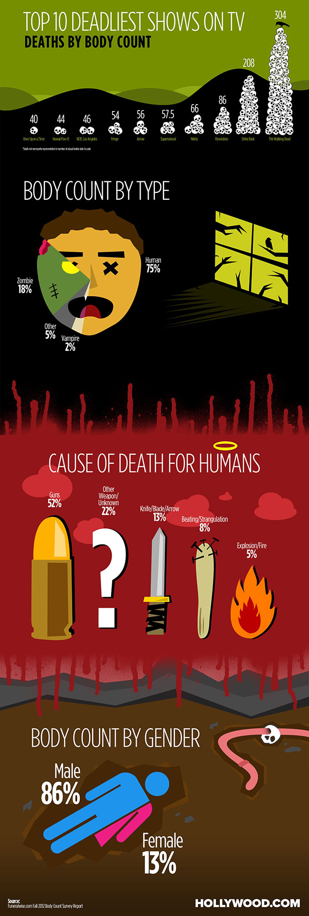 TV Deaths Infographic