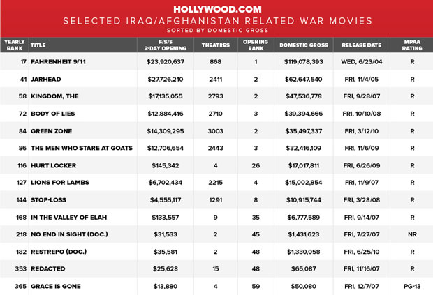 war movies box office